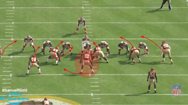 Film Breakdown Redskins 4 2 5 Over And 3 4 Under Revisited